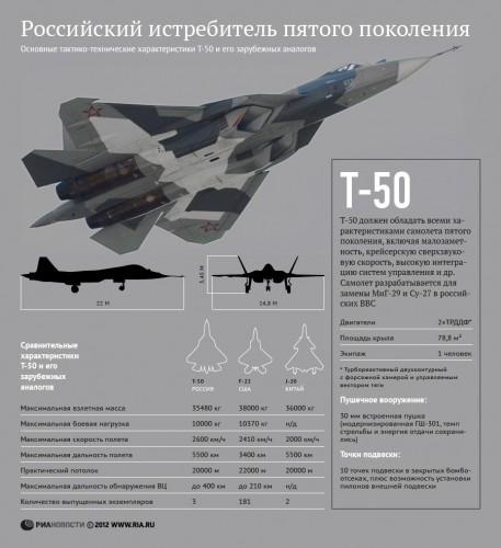 Российский истребитель пятого поколения Т-50 © РИА Новости, Инфографика