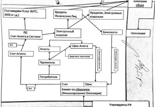 Схема финансирования оппозиции, «завизированная» Черняковым.  Из материалов уголовного дела № 712026