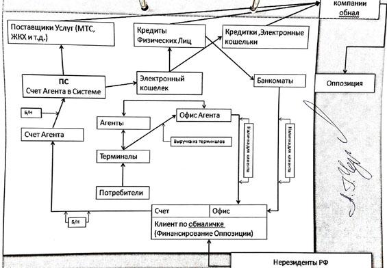 Схема финансирования оппозиции