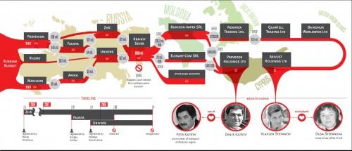 Путь движения денег, похищенных в результате крупнейшего в России налогового мошенничества.