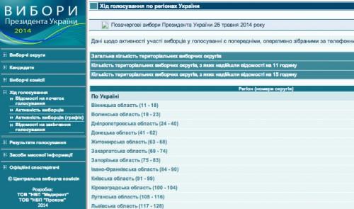 Скриншот сайта ЦИК Украины