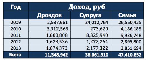 Изучить подробно декларации Дроздова с 2009 года можно здесь.