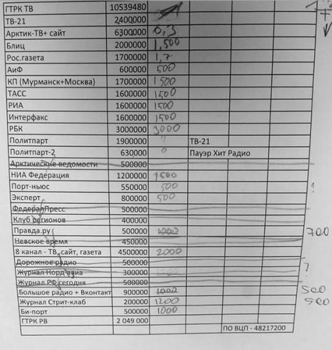 Список расходов на информационное обслуживание Мурманской области