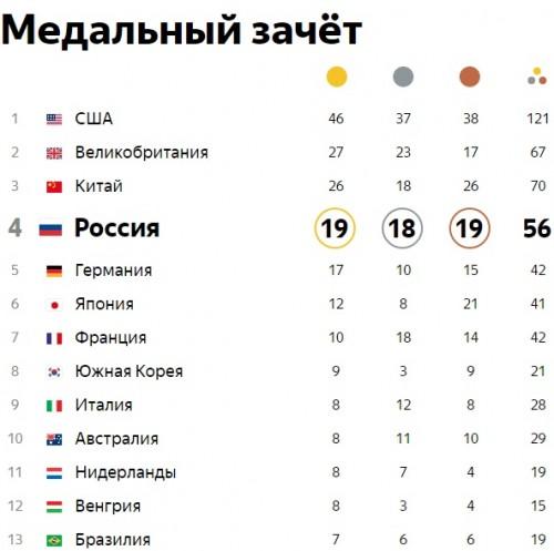 Финальная таблица медалей олимпиады Рио-2016