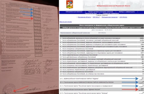 Слева — протокол голосования с участка 1641, справа — данные ГАС «Выборы» с того же участка. Разница в пользу «Единой России» — 48 голосов